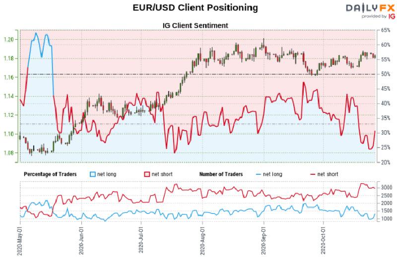 Biểu đồ chỉ số IG giữa đồng EUR và đồng đô la Mỹ
