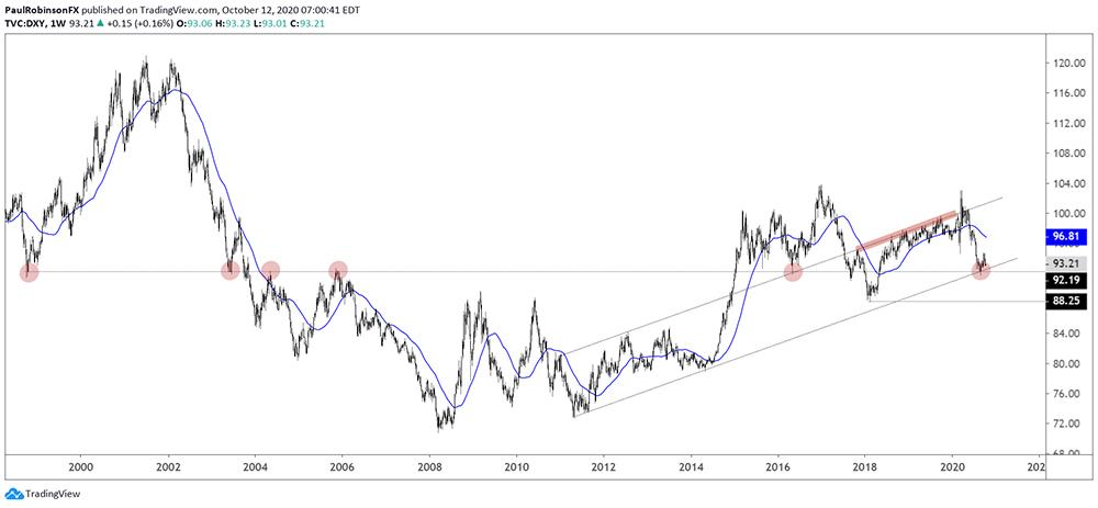 Chỉ số đô la mỹ Index (DXY) từ năm 1998 tới 2011