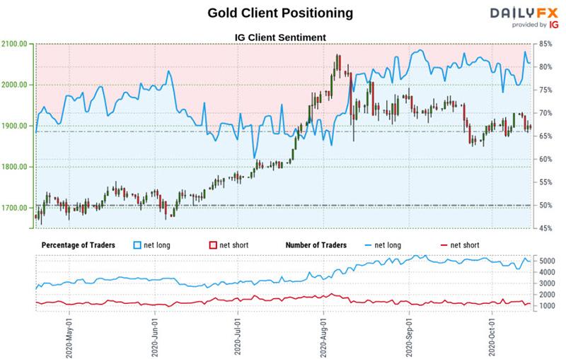 Biểu đồ tâm lý nhà giao dịch vàng của giá vàng