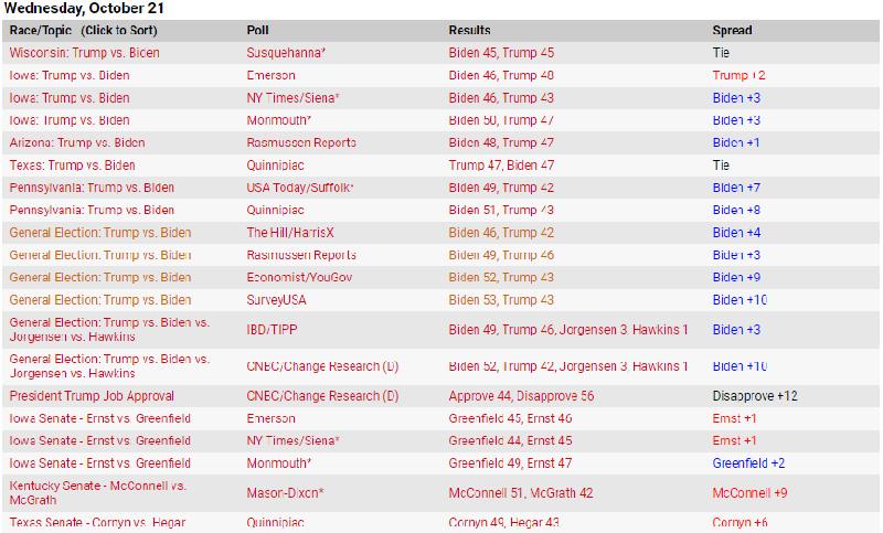 Cuộc thăm dò tổng thống Hoa Kỳ 2020