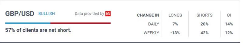 Dữ liệu IG client sentiment của Bảng Anh