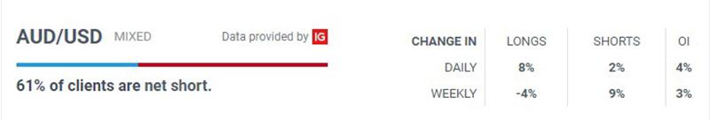 Dữ liệu IG của cặp AUD/USD