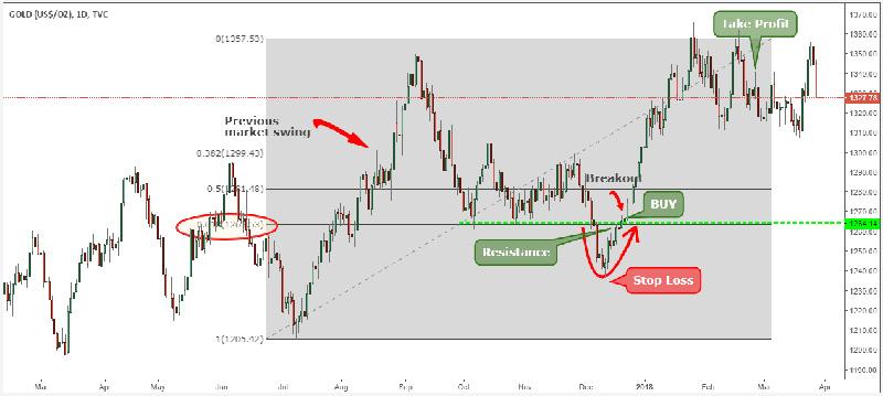 Chiến lược giao dịch vàng bằng cách kết hợp theo tính mùa vụ và chỉ số thoái lui Fibonacci