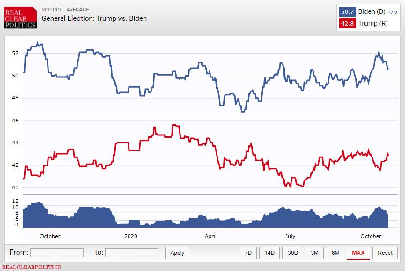 Biểu đồ thăm dò ứng cử viên tổng thống Mỹ