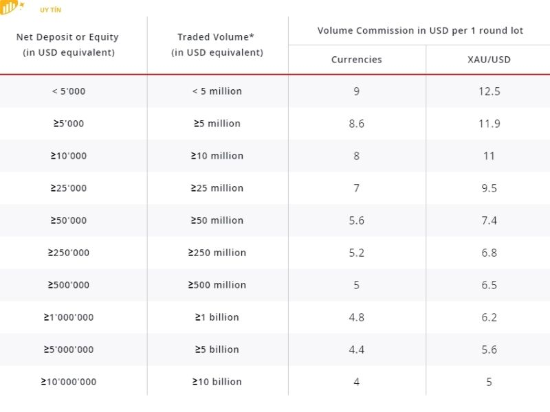 Đánh giá sàn Dukascopy qua phí giao dịch