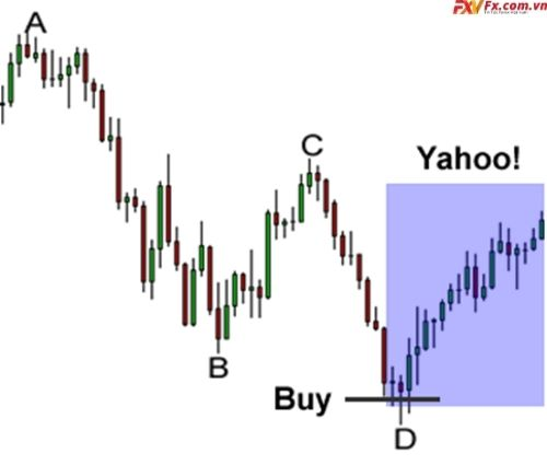 Đặt lệnh mua hoặc bán khi mô hình giá Harmonic hoàn tất