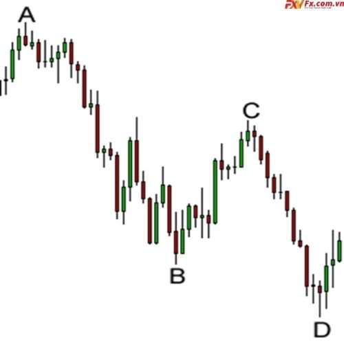 3 bước giao dịch với mô hình giá Harmonic
