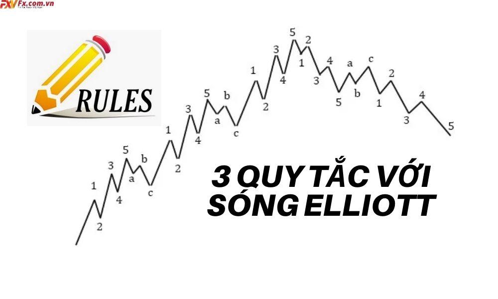 3 quy tắc quan trọng trong sóng Elliott
