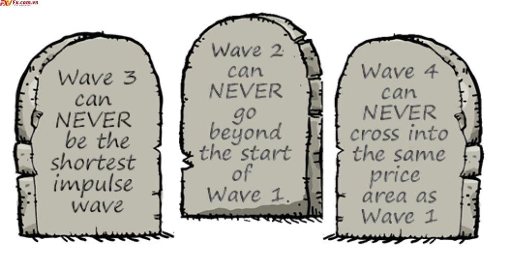 3 quy tắc chính của Lý thuyết sóng Elliott
