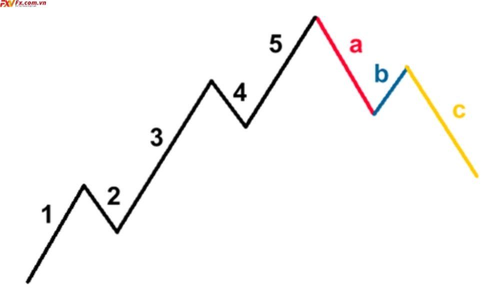 Các mô hình giá cơ bản trong ngoại hối
