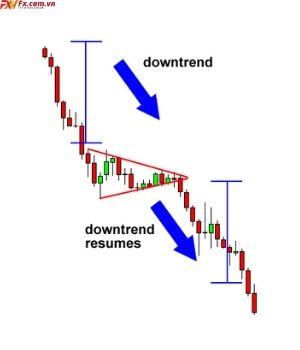 Cách giao dịch với mô hình cờ hiệu giá giảm