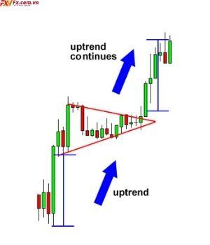 Cách giao dịch với mô hình cờ hiệu giá tăng