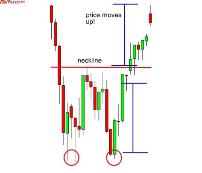 Cách giao dịch với mô hình giá hai đáy