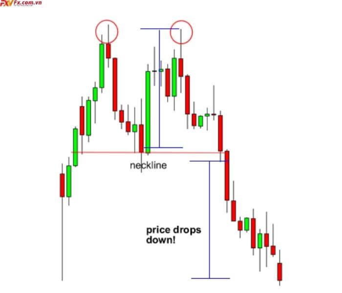 Cách giao dịch với mô hình giá hai đỉnh