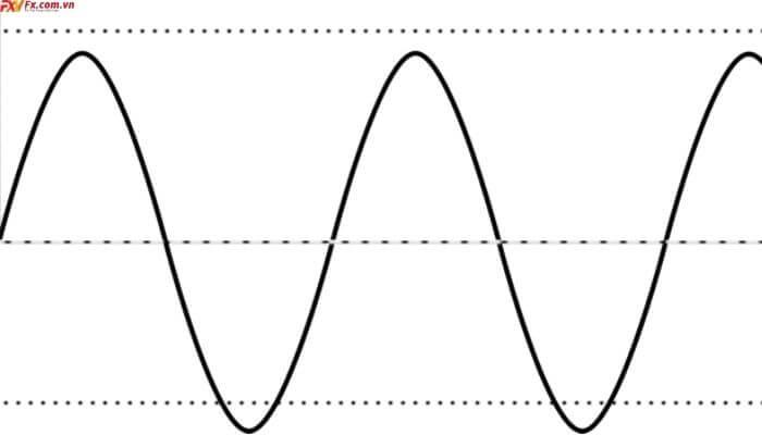 Cách sử dụng chỉ báo Oscillator
