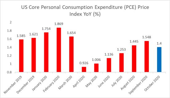 Chỉ số giá CorePCE của Mỹ YoY (%)