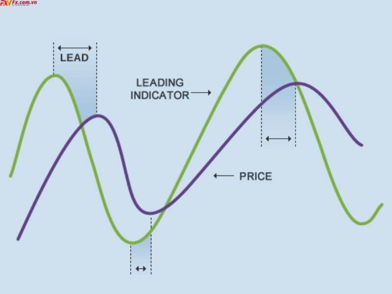 Chiến lược với chỉ báo đi trước và sau xu hướng