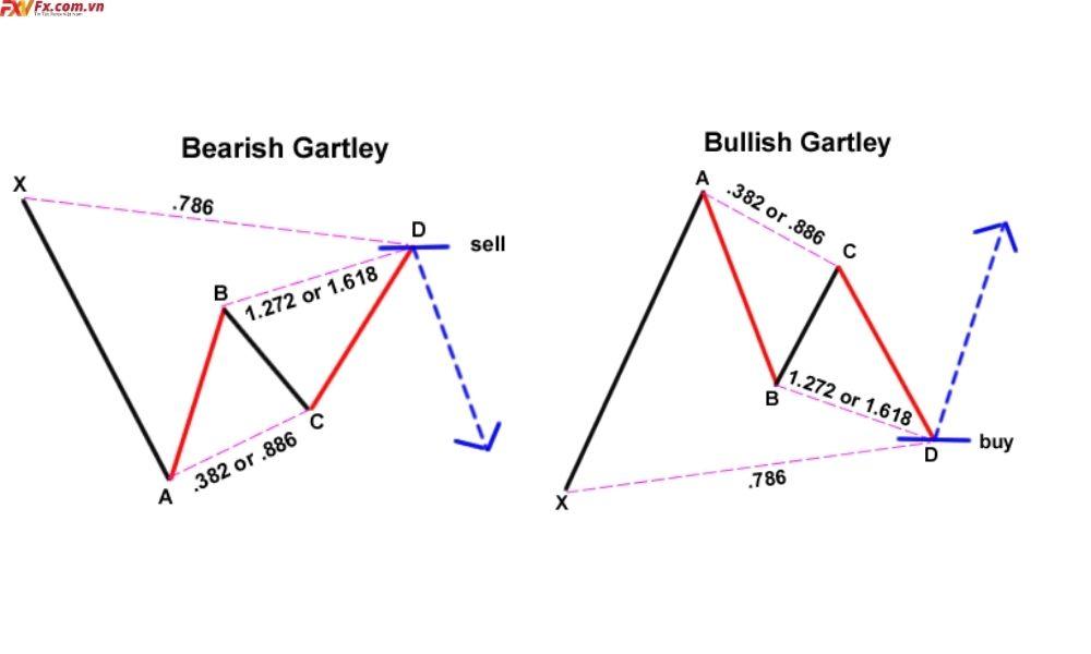 Dấu hiệu nhận biết mô hình Gartley