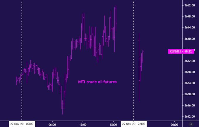 Dầu thô giảm trên OPEC +