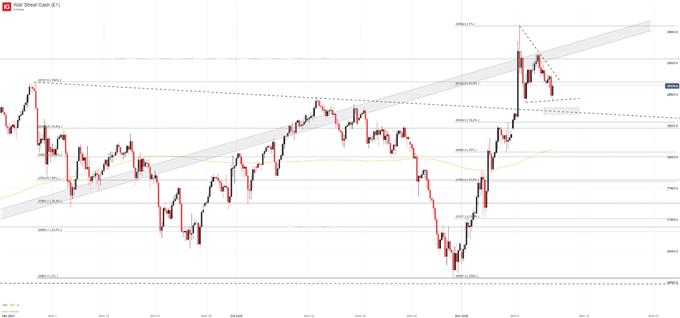 Diễn biến của Dow Jones trong những tháng vừa qua