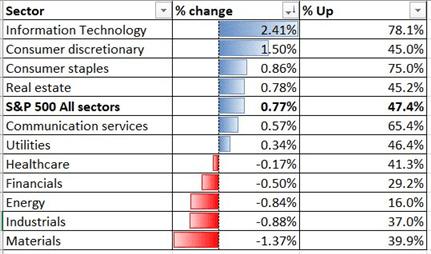 Hiệu suất ngành của S&P 500 11-11-2020