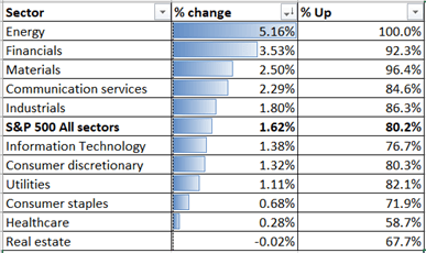 Hiệu suất ngành trong chỉ số S&P 500 24-11-2020