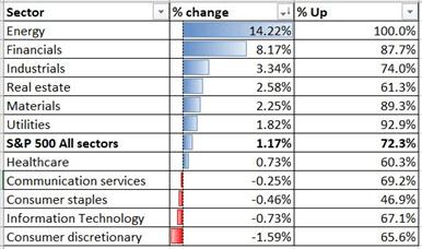 Hiệu suất ngành trong chỉ số S&P 500