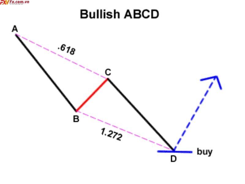 Mô hình ABCD và Three-Drive