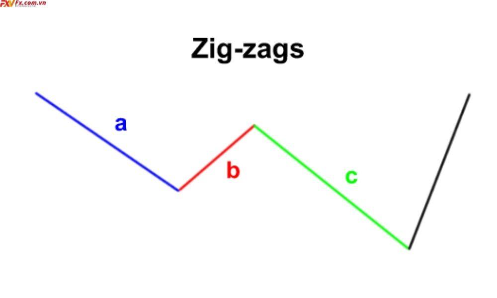 Mô hình Zig-Zag