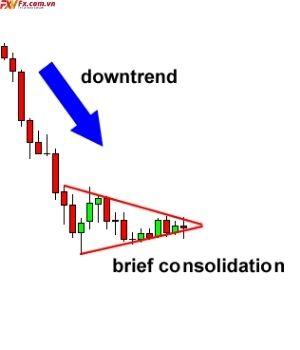 Mô hình cờ hiệu giá giảm