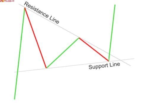 Mô hình cờ hiệu giảm giá và tăng giá