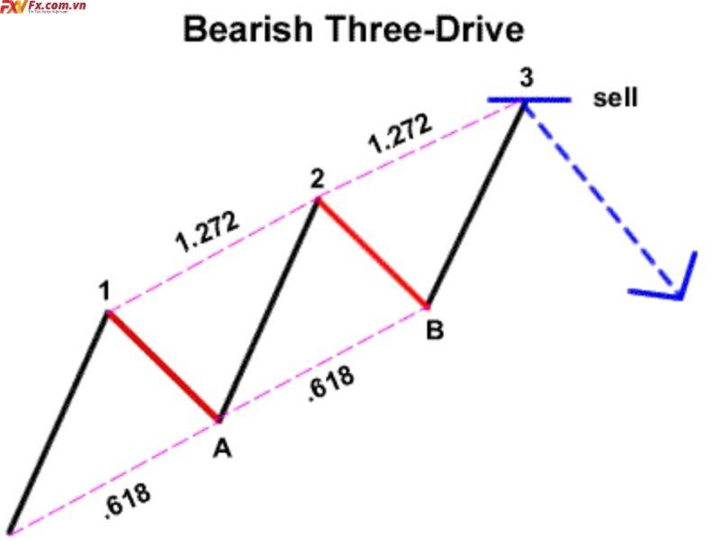 Mô hình giá Three-Drive