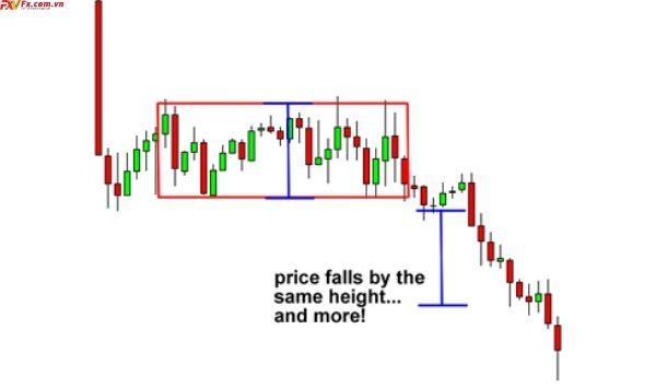 Mô hình giá chữ nhật giảm giá là gì?