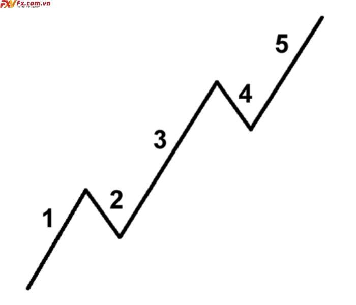 Mô hình sóng đẩy 5 sóng