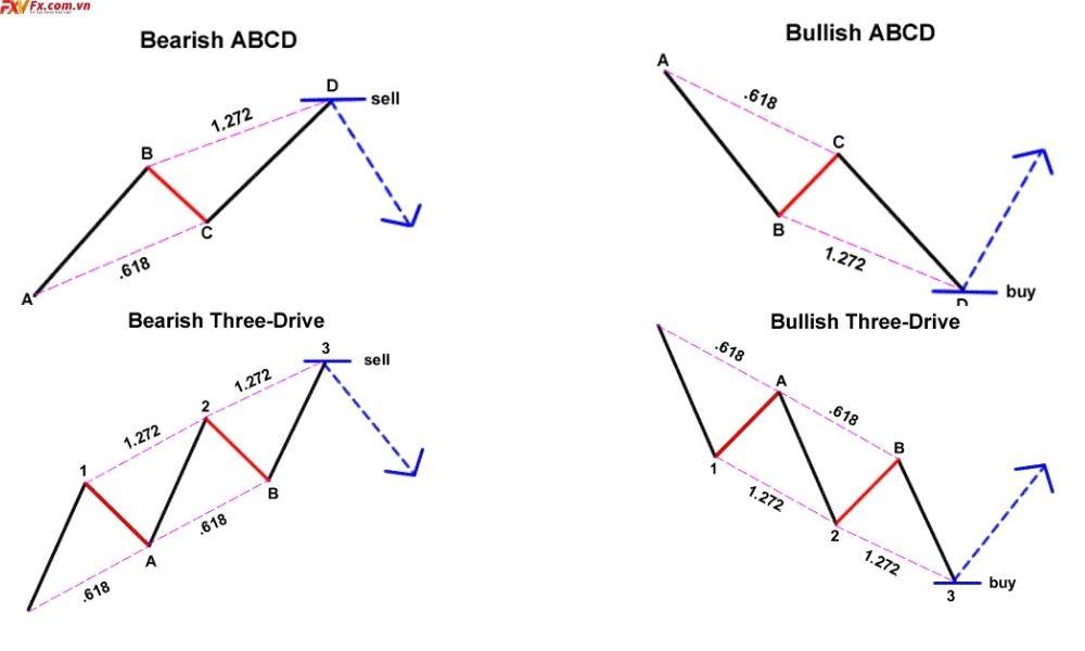 Những mẫu giá trong mô hình giá Harmonic
