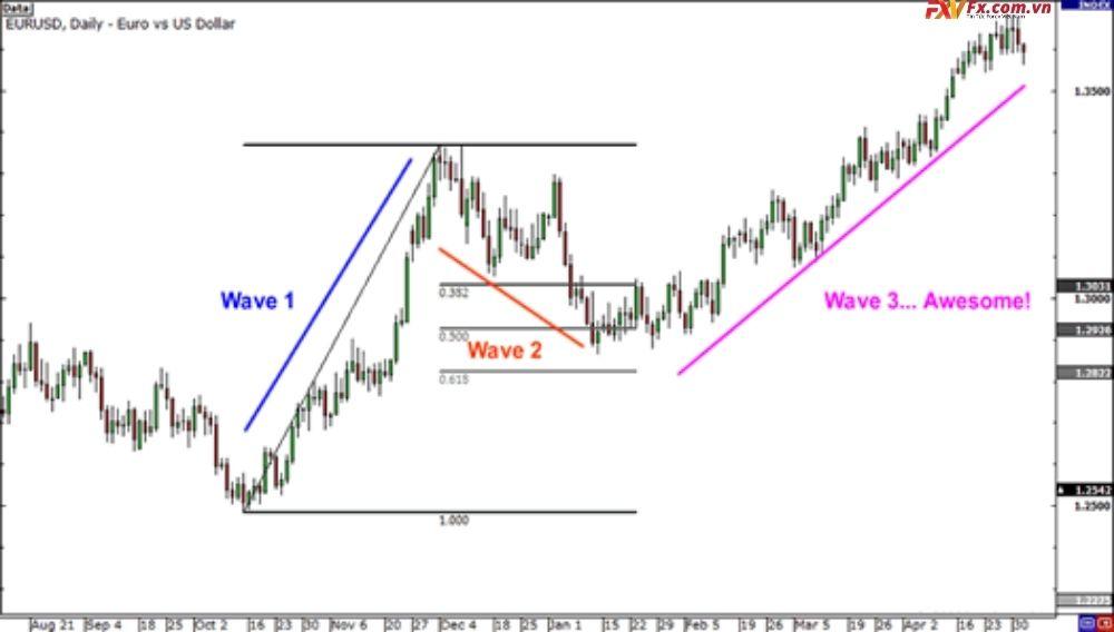 Phương pháp áp dụng Elliott Wave trong giao dịch Forex