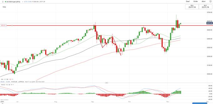 S&P 500 tăng nhờ công nghệ tăng