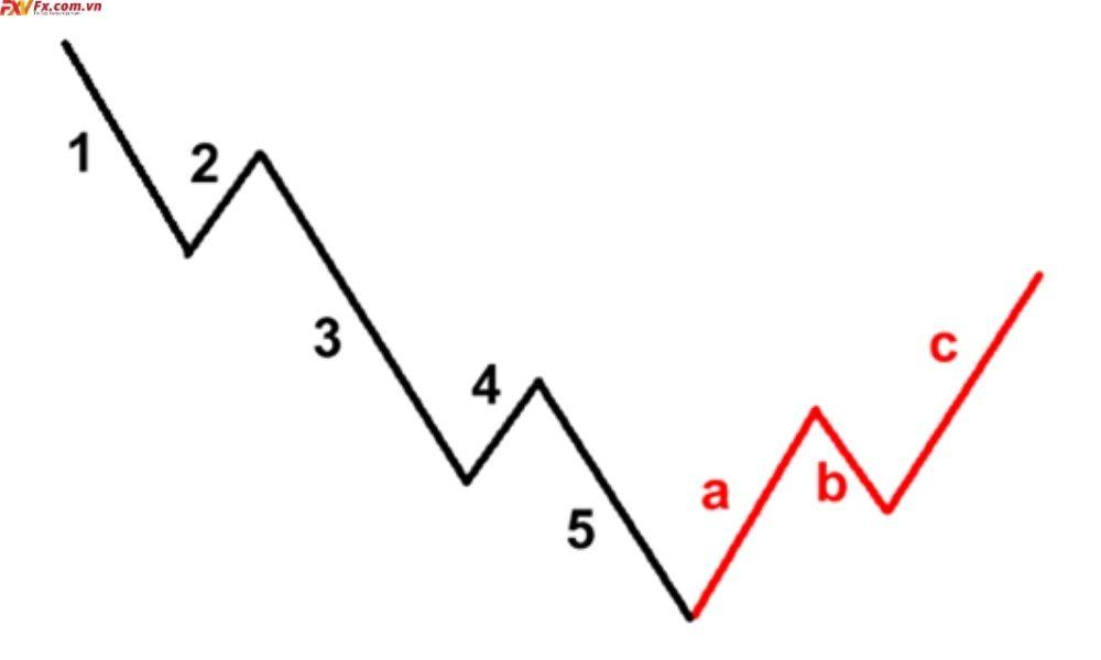 Tổng hợp những mô hình sóng điều chỉnh thường gặp