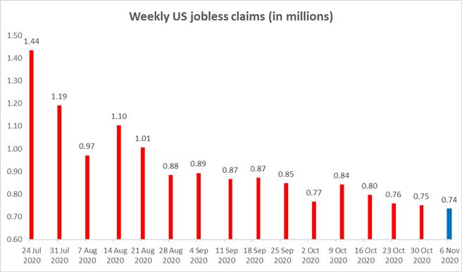 Tuyên bố báo cáo thất nghiệp ban đầu của Hoa Kỳ