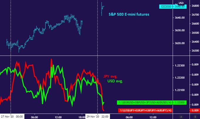 USD và JPY lần lược giảm trong khi chứng khoán tăng giá