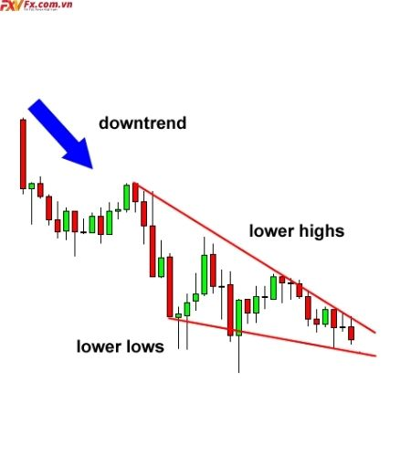 Wedge Chart Patterns trong Forex