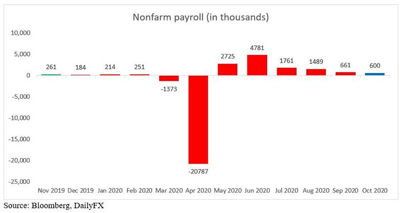 Biểu đồ Non-Farm Payrolls của Cục thống kê Lao động Hoa Kỳ