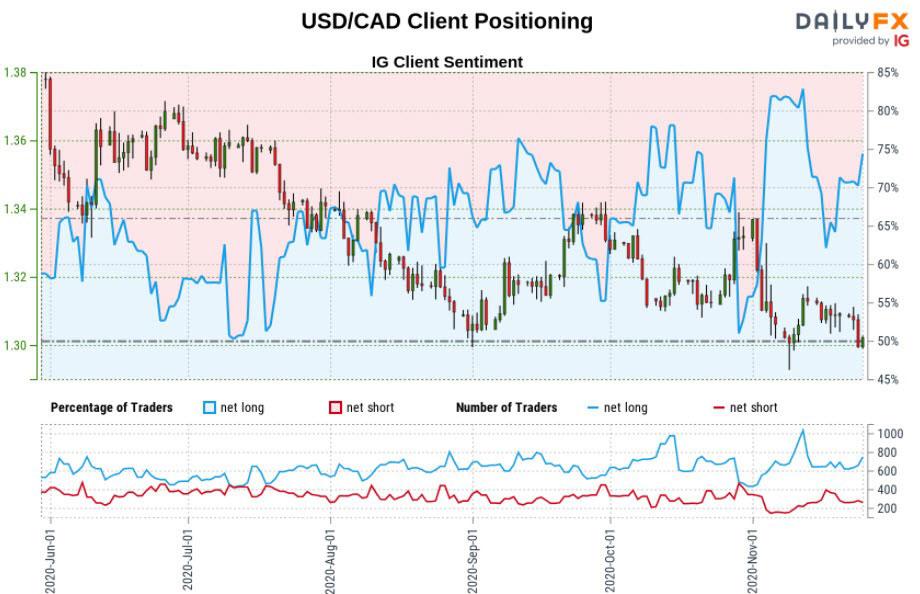 Biểu đồ IG của đô la Canada: USD/CAD