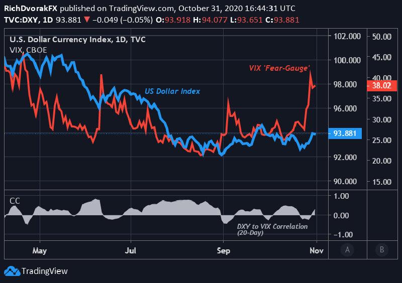 Biểu đồ chỉ số đô la Mỹ và chỉ số VIX: khung giờ hàng ngày (08/4 đến 30/10/2020)