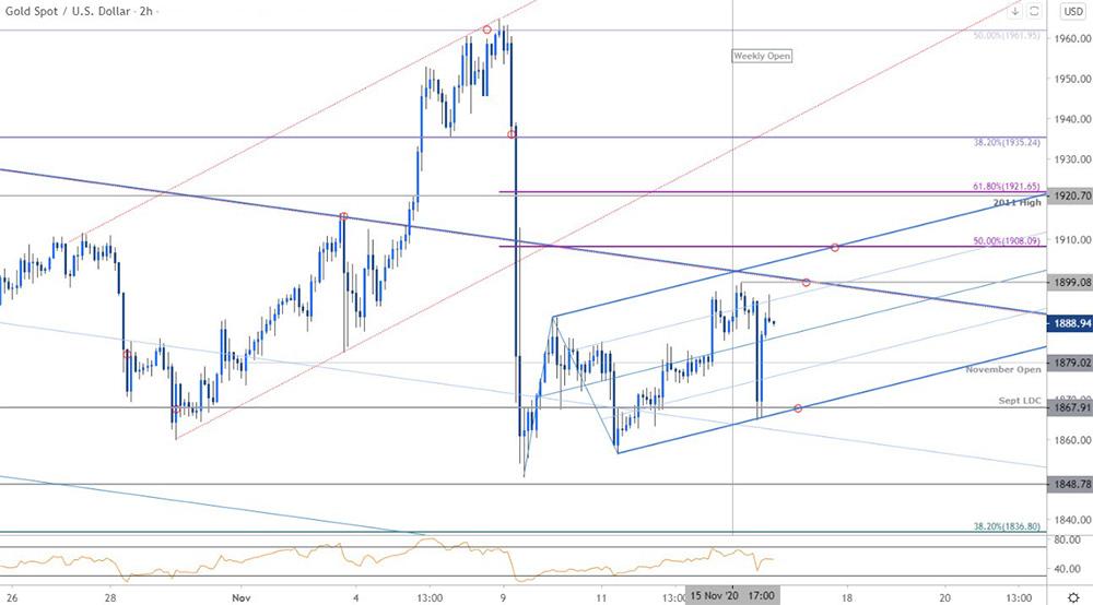 Biểu đồ phân tích giá vàng: XAU/USD trong 120 phút