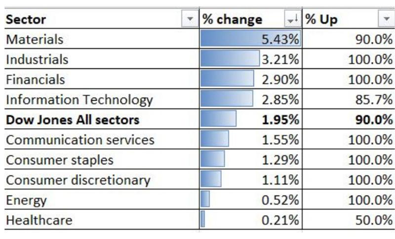 Hiẹu suất ngành của chỉ số Dow Jones trong ngày 5/11/2020