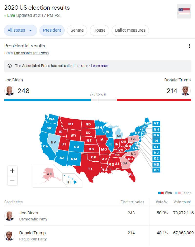 Kết quả bầu cử ảnh hưởng trực tiếp đến thị trường tài chính