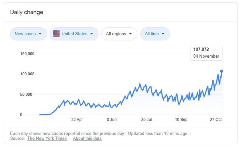 Số ca nhiễm Covid-19 tại Hoa Kỳ