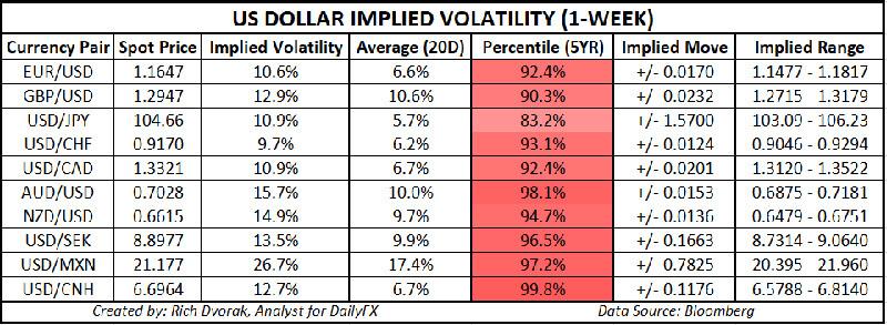 Triển vọng mức giao dịch của đô la Mỹ