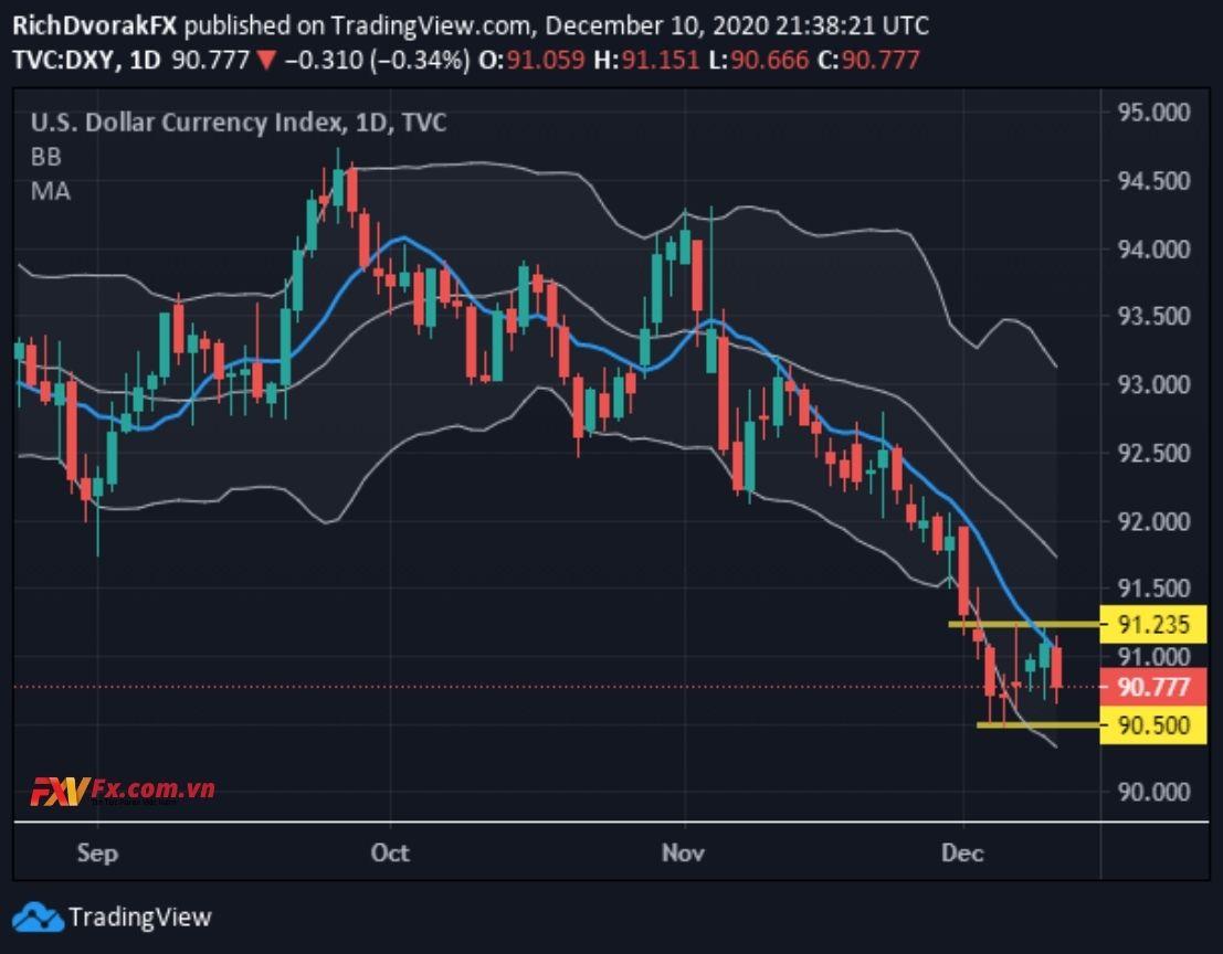 Đô la Mỹ giảm mạnh trong phiên giao dịch